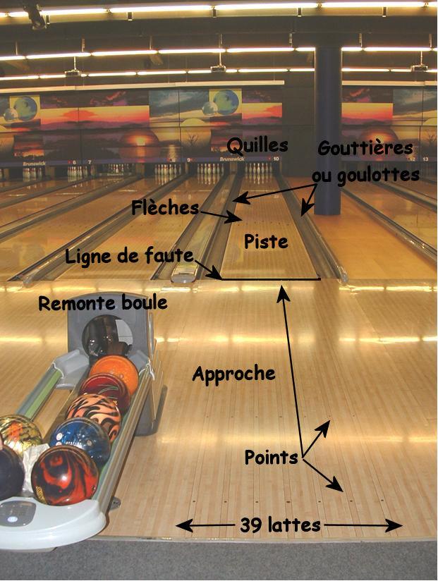 Regles Du Bowling